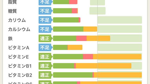 200515の食事データ